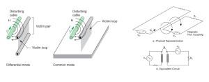 Fig. 3 a�� Accoppiamento induttivo (modo differenziale e modo comune)