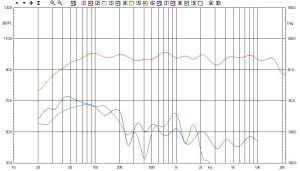 Risposta e distorsione a 90 dB spl
