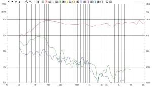 Risposta e distorsione 90dB 150 D