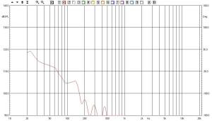 Risposta in frequenza in configurazione serie (S1: A)
