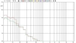 Risposta in frequenza in configurazione serie (S1: A) e parallelo (S1: B)