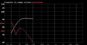AP SD4/11W - Bass-PC - La curva leggermente più estesa è quella del woofer AP SD4/11W.