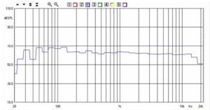 AP SD4/11W - Kit Ciare Scala 100db - la curva mostra la risposta in frequenza, con scala verticale di 100 dB, dello stesso sistema