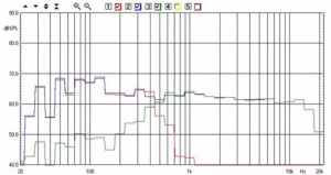 AP SD4/11W - KIT Ciare - La curva rossa è quella relativa al woofer filtrato passa-basso. La curva verde è il Kit Ciare H03.9 filtrato passa-alto. La curva blu è quella del sistema completo, con woofer e kit entrambi in funzione ed emissione del woofer non attenuata. Sistema a 50 cm dalla parete posteriore.