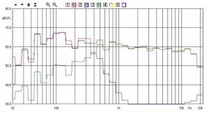 AP SD4/11W - Kit Ciare - 3m - La curva blu è quella relativa al woofer filtrato passa-basso. La curva verde è il Kit Ciare H03.9 filtrato passa-alto. La curva rossa è quella del sistema completo, con woofer e kit entrambi in funzione ed emissione del woofer attenuata, su indicazione di Lino Esposto, di 1,5 dB. Il sistema è a circa 50 cm dalla parete posteriore. Il microfono a circa 3 metri.