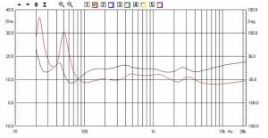 AP SD4/11W - Kit Ciare - Impedenza - La curva rossa rappresenta l'andamento in funzione della frequenza del modulo dell'impedenza: mediamente intorno ai 10 ohm dai 100Hz in su. Al di sotto di questa frequenza si evidenzia invece la normale impedenza dei sistemi accordati, con il minimo fra i due picchi in corrispondenza della Fb a 34Hz. La curva nera rappresenta l'argomento (ovvero le rotazioni di fase del carico visto dall'amplificatore).