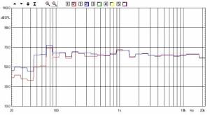 AP SD4/11W - Risposta in frequenza - In questo caso il Woofer è attenuato di 9 dB (sei scatti). La curva rossa è quella rilevata in un ambiente di circa 16 m2 dalle Rogers da sole, mentre quella blu è con le casse abbinate al woofer