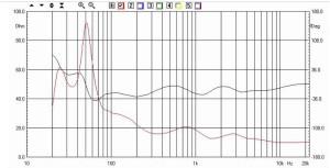 """AP SD4/11W - Rogers - Impedenza - Notate la scala verticale, che in questo caso va da 0 a 100 ohm (invece dei 'canonici' 50). Il woofer è attenuato di ben 7,5 dB e quindi il modulo dell'impedenza su tutta la gamma ad esso affidata sale moltissimo. Dire che diventa un carico """"molto facile"""" è eufemistico."""