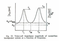 Voice coil impedance magnitude of vented-box loudspeaker system as a function of frequency