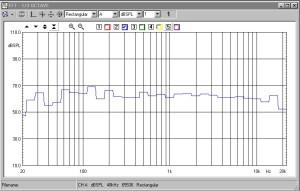 Misura a terzi d'ottava effettuata con rumore rosa in ambiente d'ascolto. Distanza microfono 250 cm. Altezza microfono 110 cm. Scala verticale 100 dB.