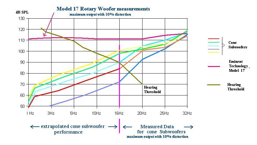 Esperimenti con gli infrasuoni Woofercomparison1